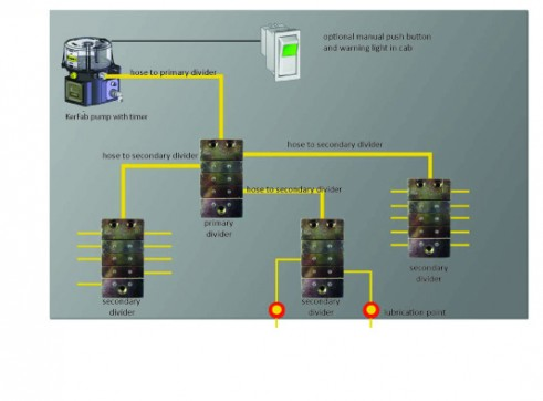 Automatic Lubrication System 2
