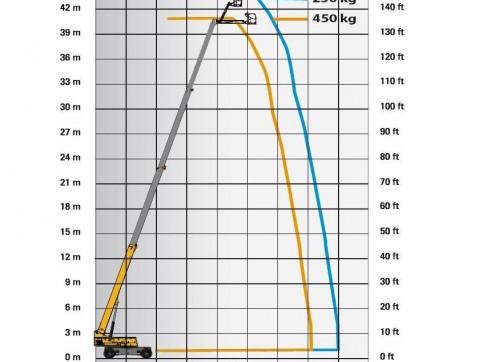 Mobile Straight Boom - 41m (135ft) Diesel Haulotte 3